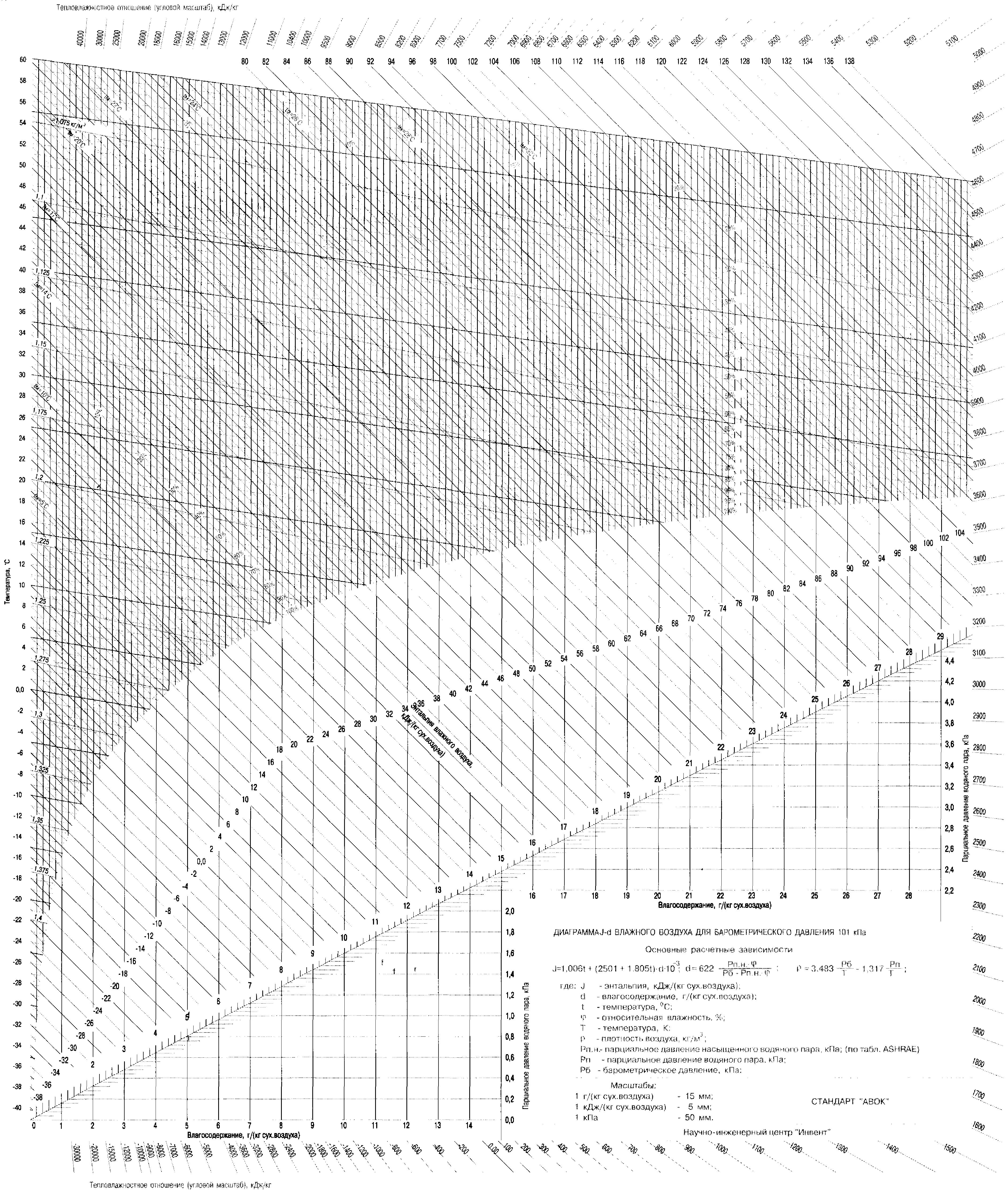 Диаграмма J-d влажного воздуха для барометрического давления 101 кПа. Диаграмма рамзина для влажного воздуха. Откройте изображение - увидите в полном размере, распечатывайте, желательно, на формате А3