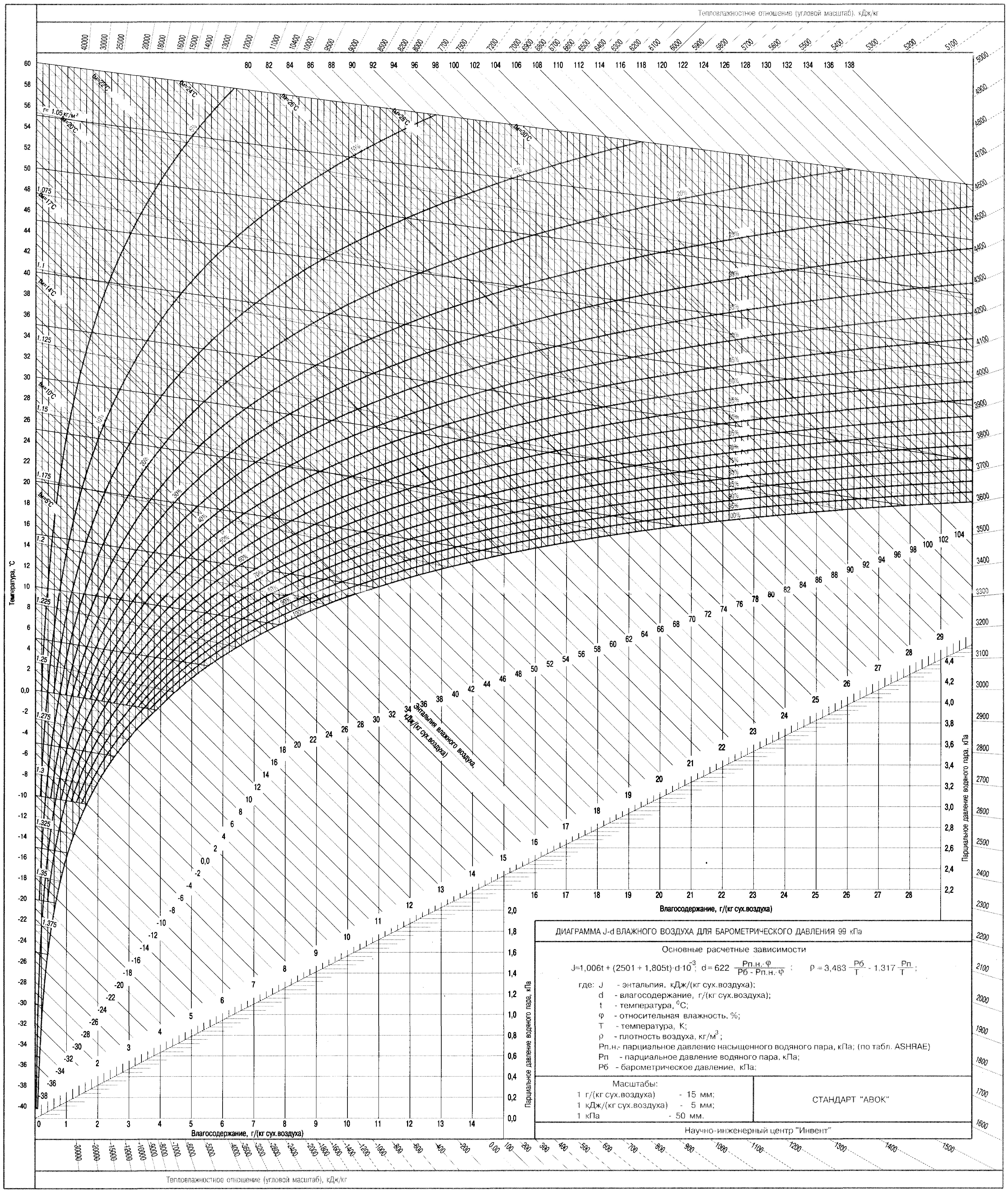 Диаграмма J-d влажного воздуха для барометрического давления 99 кПа. Диаграмма рамзина для влажного воздуха. Откройте изображение - увидите в полном размере, распечатывайте, желательно, на формате А3