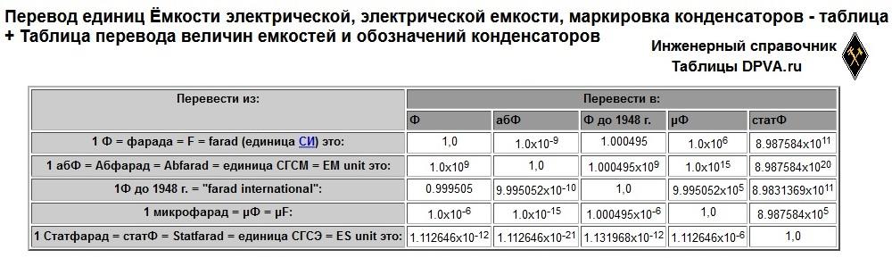 Распечтать: Перевод единиц Ёмкости электрической, электрической емкости, маркировка конденсаторов - таблица