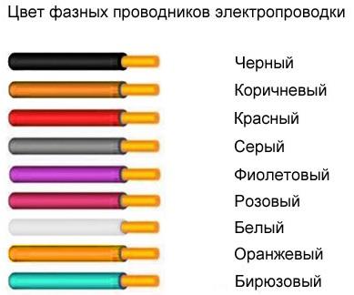 Цветовая маркировка - цвет проводов/кабелей фазных проводов в т.ч. 1х220В и 3 х380В