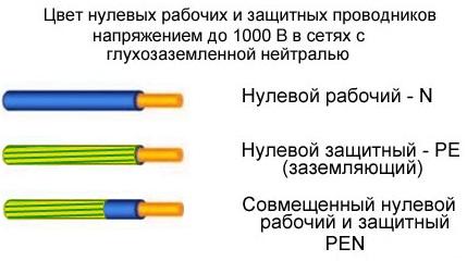 Цветовая маркировка - цвет проводов/кабелей нулевого защитного и нулевого рабочего проводников  в т.ч. 1х220В и 3 х380В