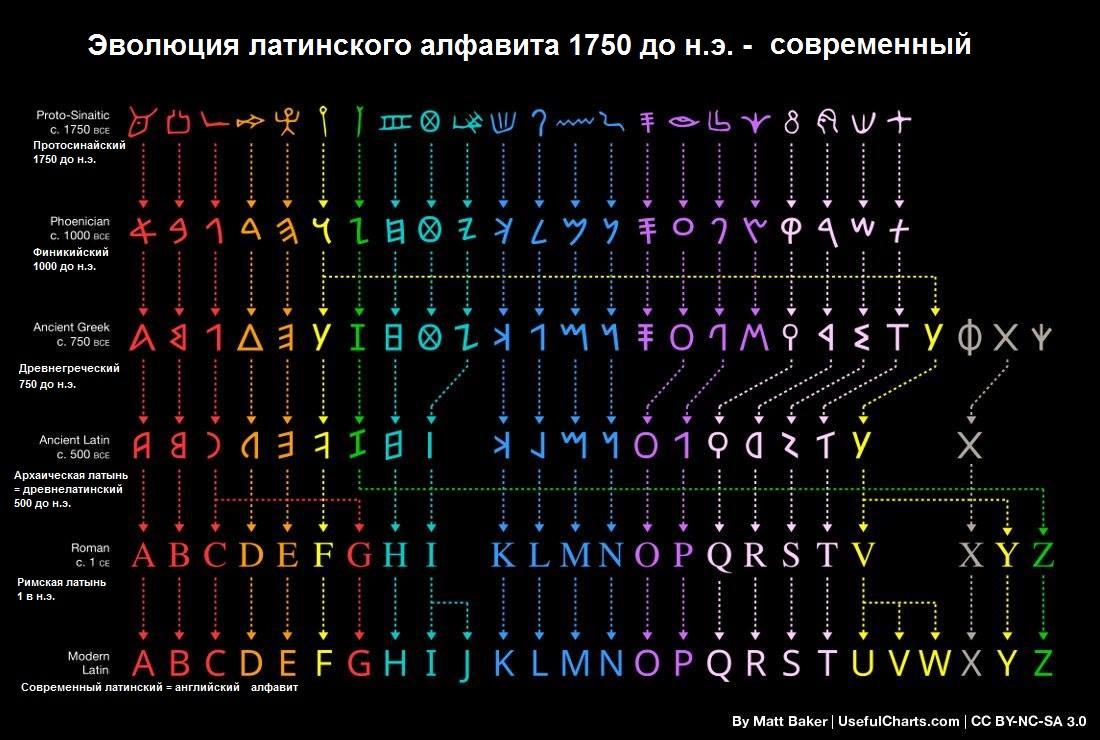 Эволюция (развитие) латинского алфавита от протосинайского, через финикийский, греческий и архаическую латынь до современного.     Протосинайский алфавит - финикийский алфавит - древнегреческий алфавит - архаическая латынь (древнелатинский) - римская латынь - английский