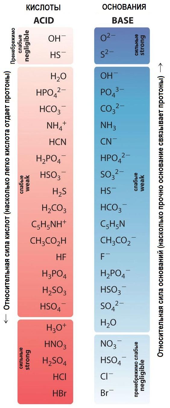 Таблица силы кислот и оснований. Относительная сила кислот и оснований.