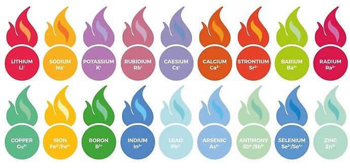 Цвет пламени при горении соединений, содержащих металлы - стронций, литий, кальций, натрий, железо, молибден, барий, медь, бор, теллур, таллий, селен, мышьяк, индий, цезий, рубидий, калий, свинец, сурьма, цинк.