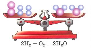 Закон сохранения массы веществ. Масса веществ, вступивщих в химическую реакцию, равна массе веществ, образовавшихся в результате реакции. или В результате химических реакций атомы не возникают и не исчезают, а происходит их перегруппировка