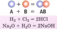 Типы химических реакций. Реакции соединения - реакции, в результате которых из двух из двух или нескольких веществ образуюется одно новое вещество
