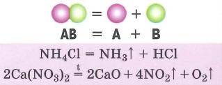 Типы химических реакций. Реакции разложения - реакции, в результате которых из одного сложного вещества образуется несколько новых веществ