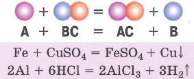 Типы химических реакций. Реакции замещения - реакции, в результате которых атомы простого вещества замещают атомы в молекулах сложного вещества