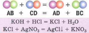 Типы химических реакций. Реакции обмена - реакции, в результате которых два сложных вещества обмениваются своими составными частями, образуя два новых вещества