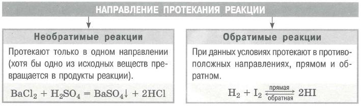 Классификация химических реакций. Направление протекания реакции.