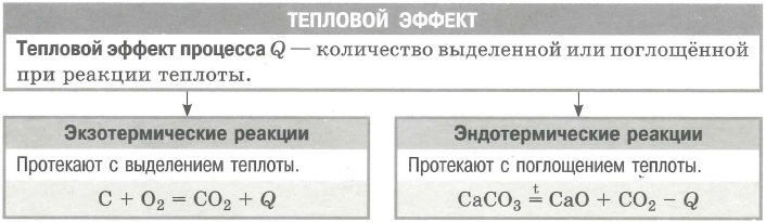 Тепловой эффект реакции (экзотермические и эндотермические)