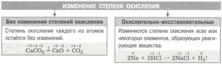 Классификация химических реакций. Изменение степени окисления.