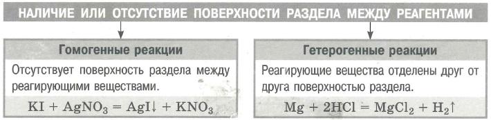 Классификация химических реакций. Гомогенные и гетерогенные.