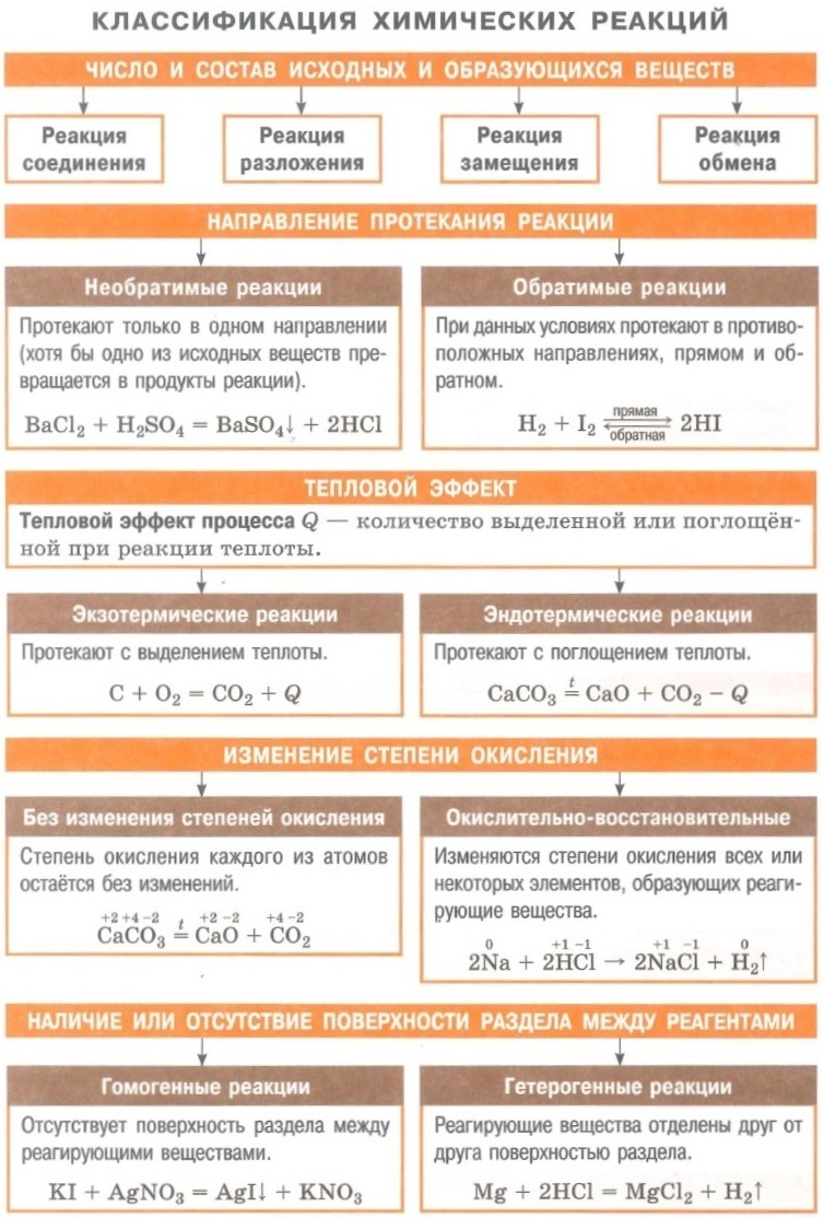 Классификация химических реакций по типам и видам