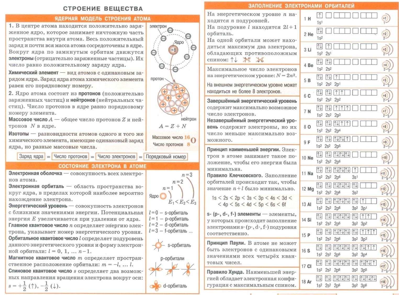 Строение вещества. Ядерная модель строения атома. Состояние электрона в атоме. Заполнение электронами орбиталей, принцип наименьшей энергии, правило Клечковского, принцип Паули, правило Хунда