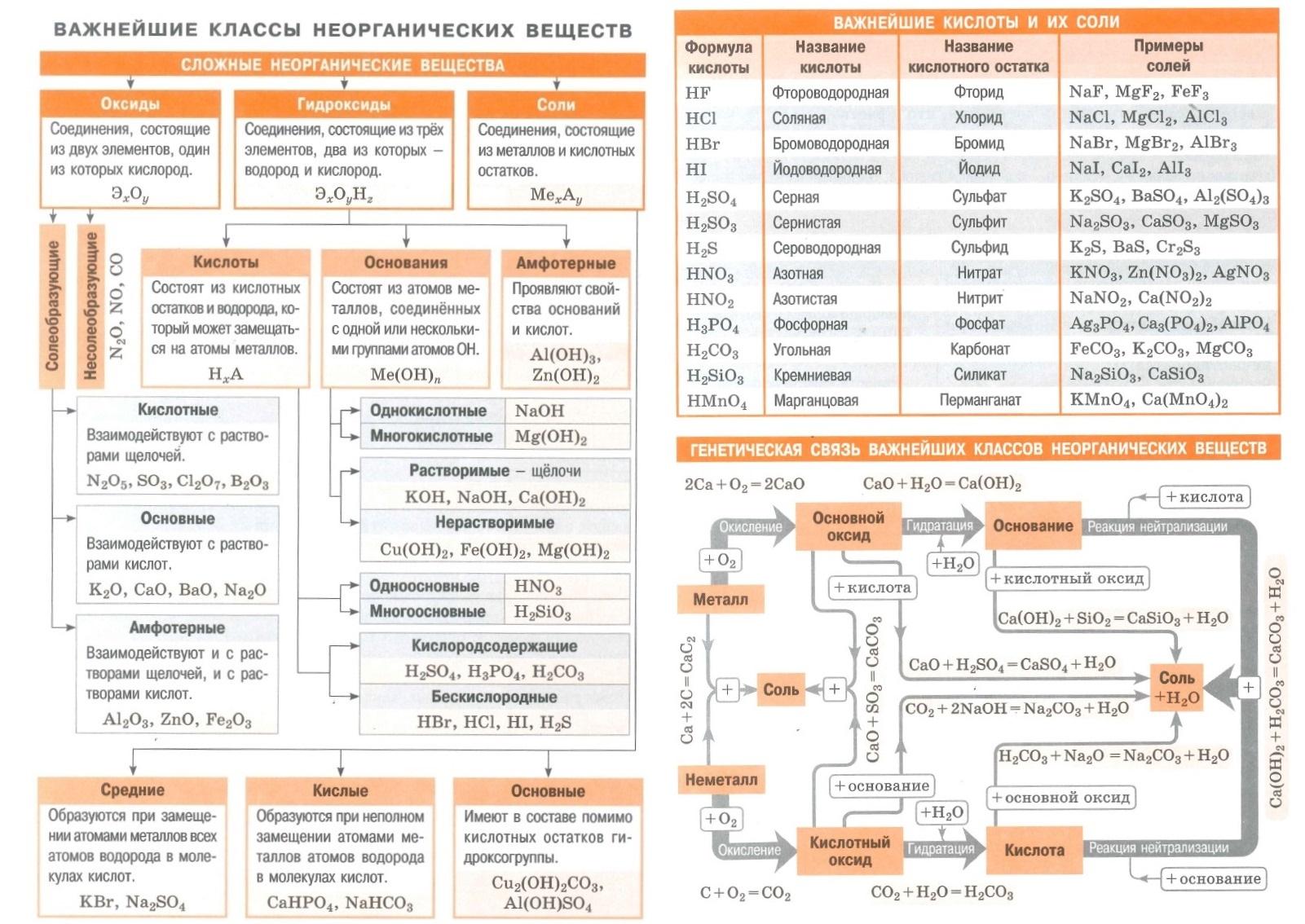 Важнейшие классы неорганических веществ. Оксиды. Гидроксиды. Соли. Кислоты, основания, амфотерные вещества. Важнейшие кислоты и их соли. Генетическая связь важнейших классов неорганических веществ.
