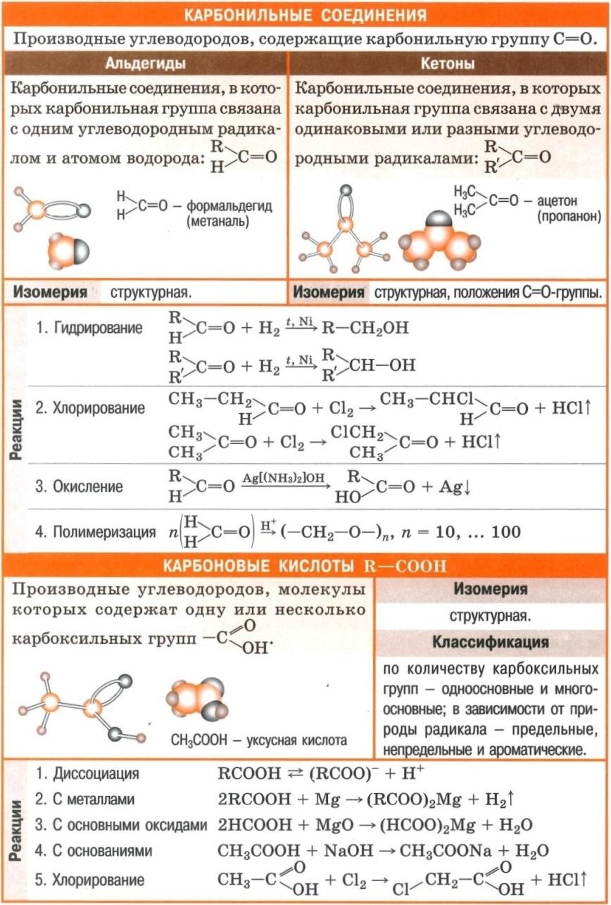 Карбонильные соединения. Альдегиды, кетоны. Изомерия. Совйства (гидрирование, хлорирование, окисление, полимеризация). Карбоновые кислоты - формулы, изомерия, классификация, свойства (диссоциация, реакции с металлами, с основными оксидами, с основаниями, хлорирование)