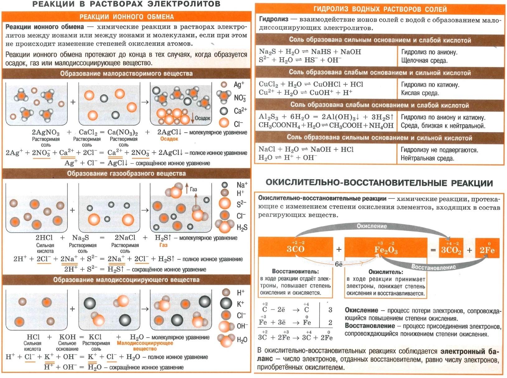шпаргалки по химии с1