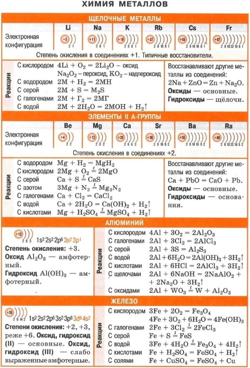 Химия металлов. Щелочные металлы. Элементы IIА группы. Алюминий. Железо