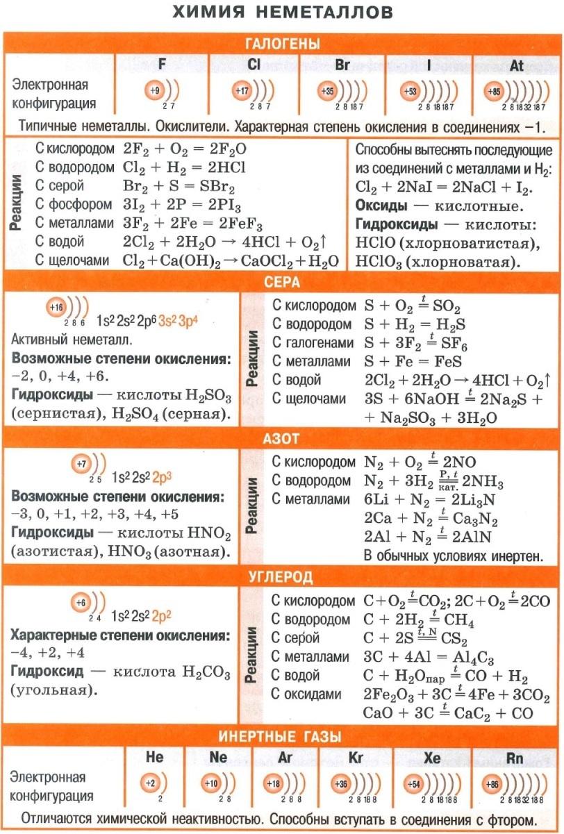 Химия неметаллов. Галогены. Сера. Азот. Углерод. Инертные газы