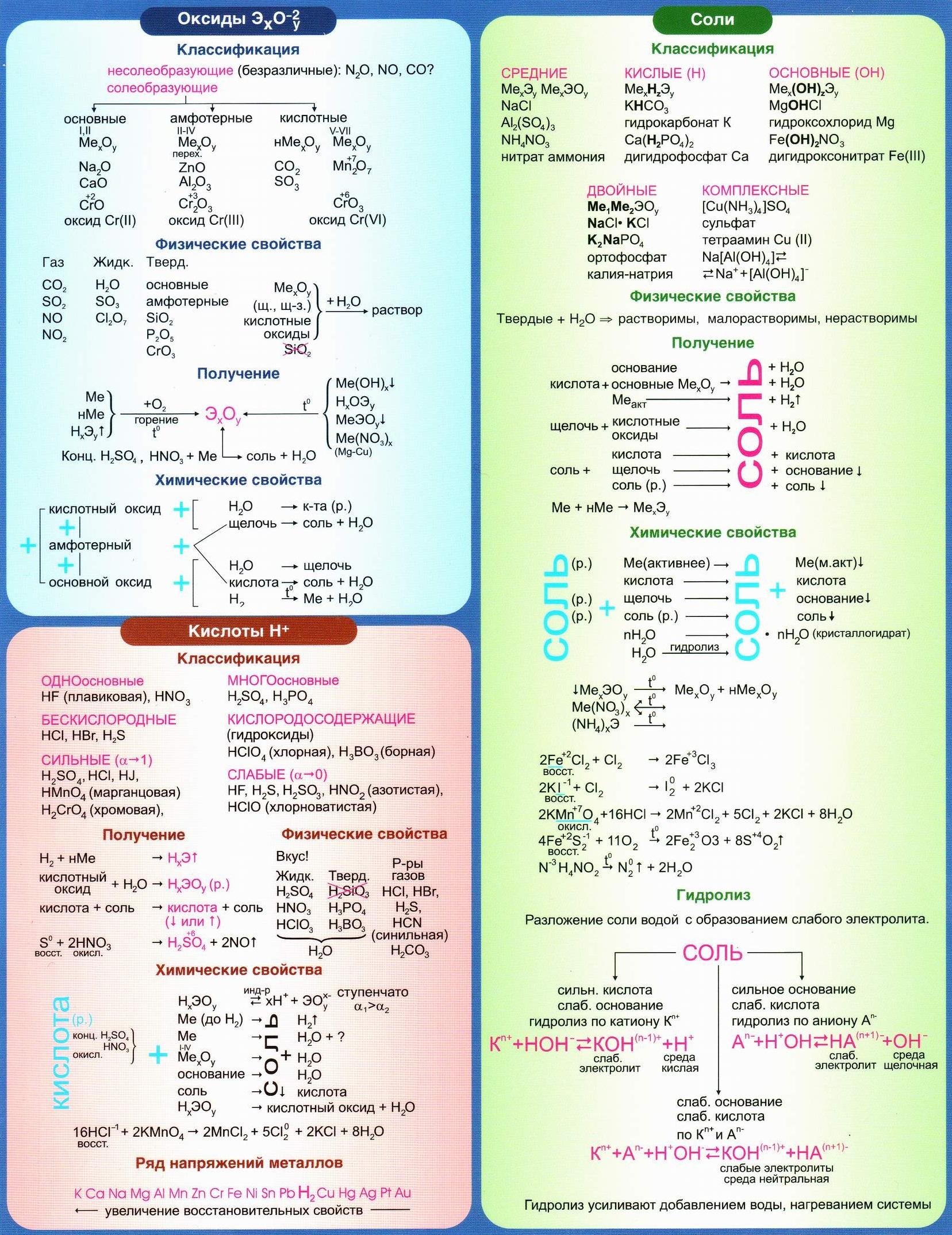 Оксиды. Соли. Кислоты. Классификация, свойства, получение. Ряд напряжений металлов. Гидролиз.