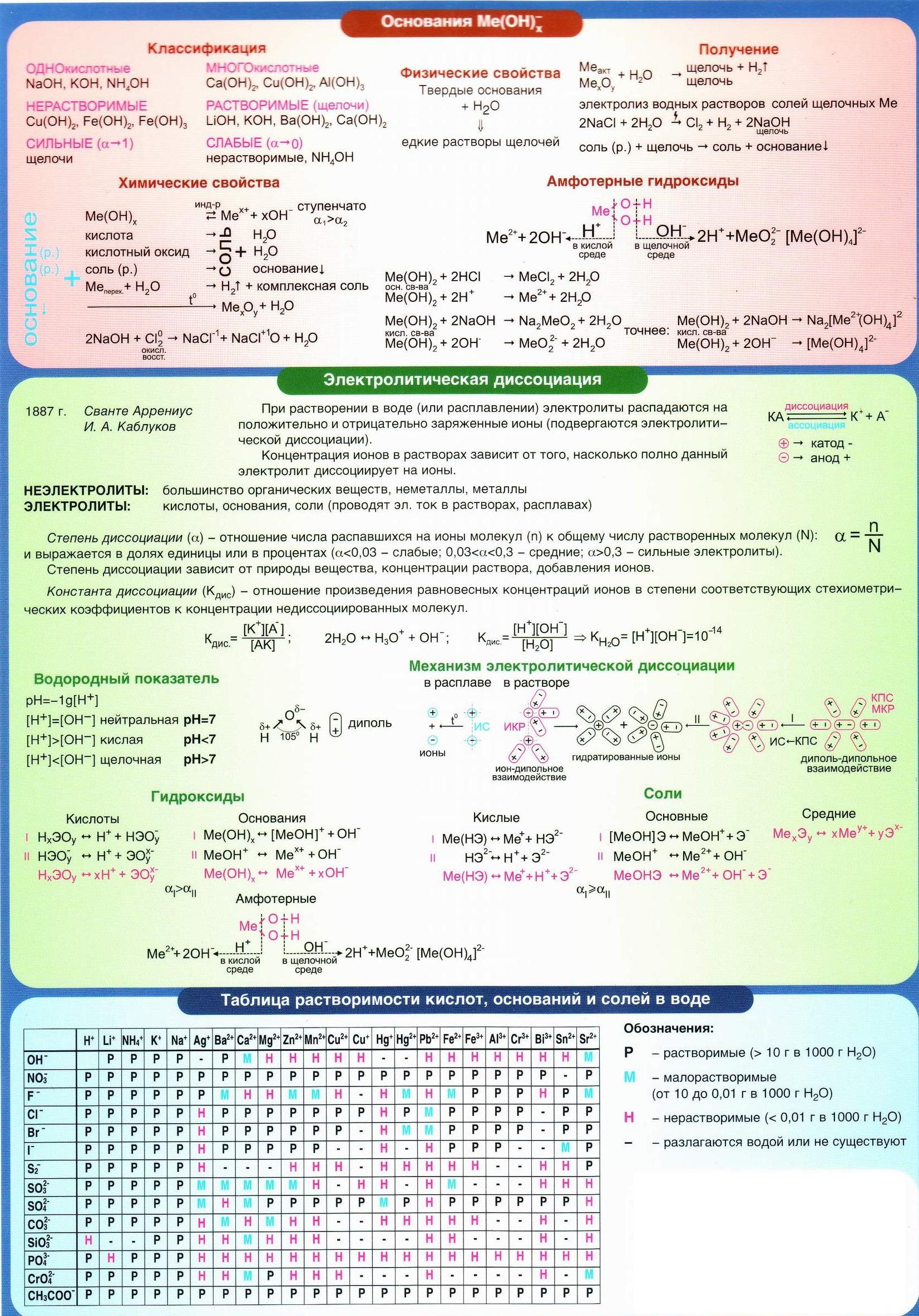 Основания. Классификация, свойства, получение. Электролитическая диссоциация. Таблица растворимости кислот, оснований и солей.