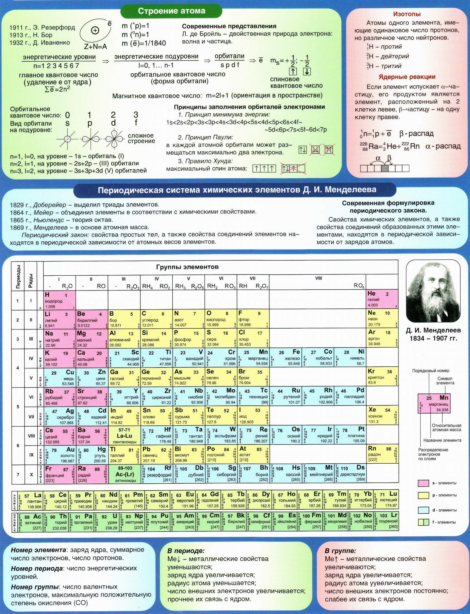 Строение атома, периодическая система Менделлева, таблица Менделеева.