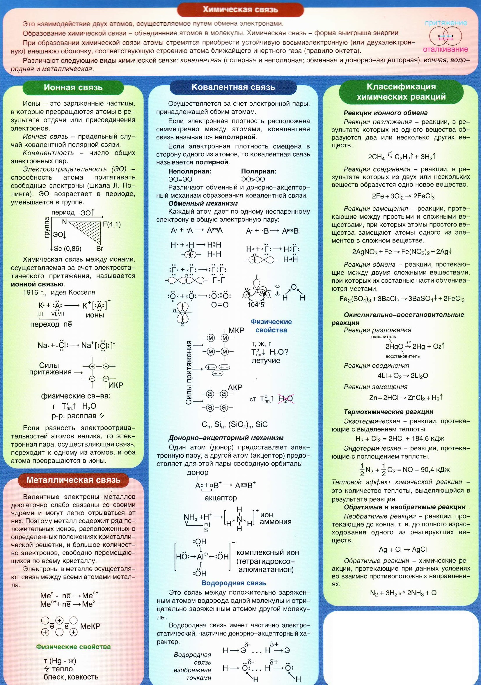 Химическая связь. Ионная, ковалентная, металлическая, водородная химические связи. Классификация химических реакций. Реакции - ионного обмена, окислительно-восстановительные, термохимические, обратимые и необратимые.