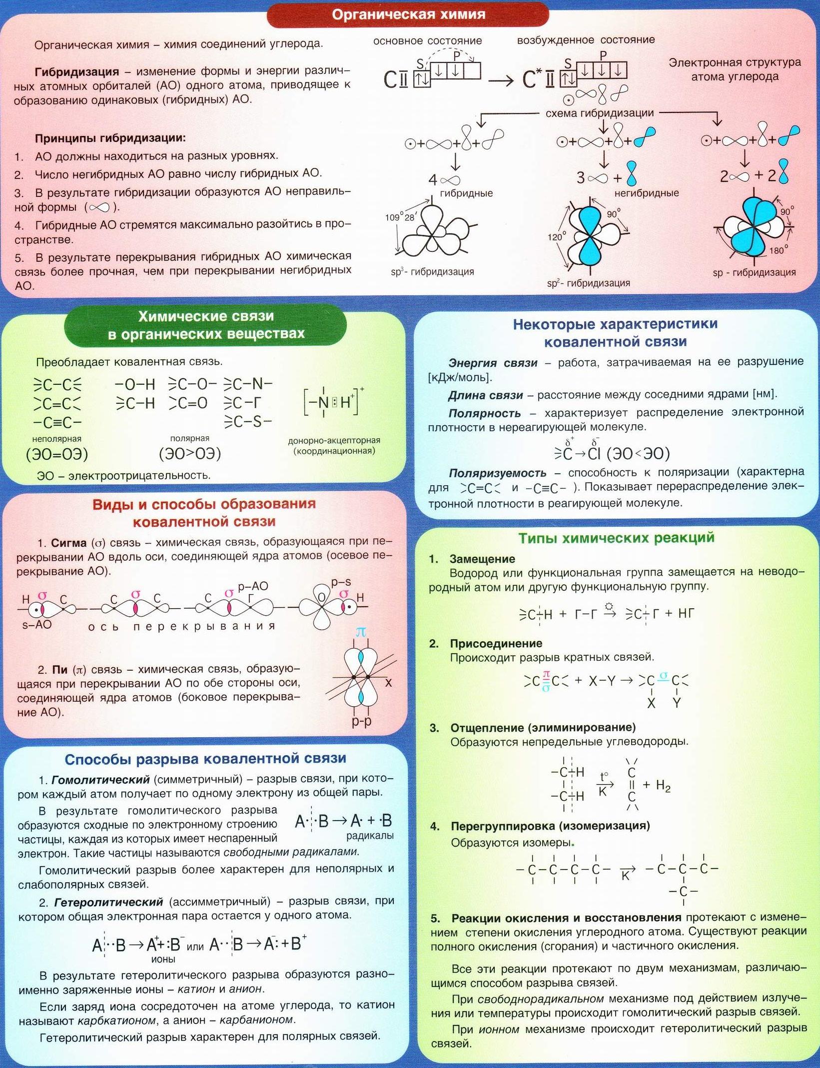Органическая химия. Гибридизация. Химические связи в органических веществах, их характеристики. Типы химических реакций - замещение, присоединение, отщепление (элиминирование), перегруппировка (изомеризация), окисления и восстановления.