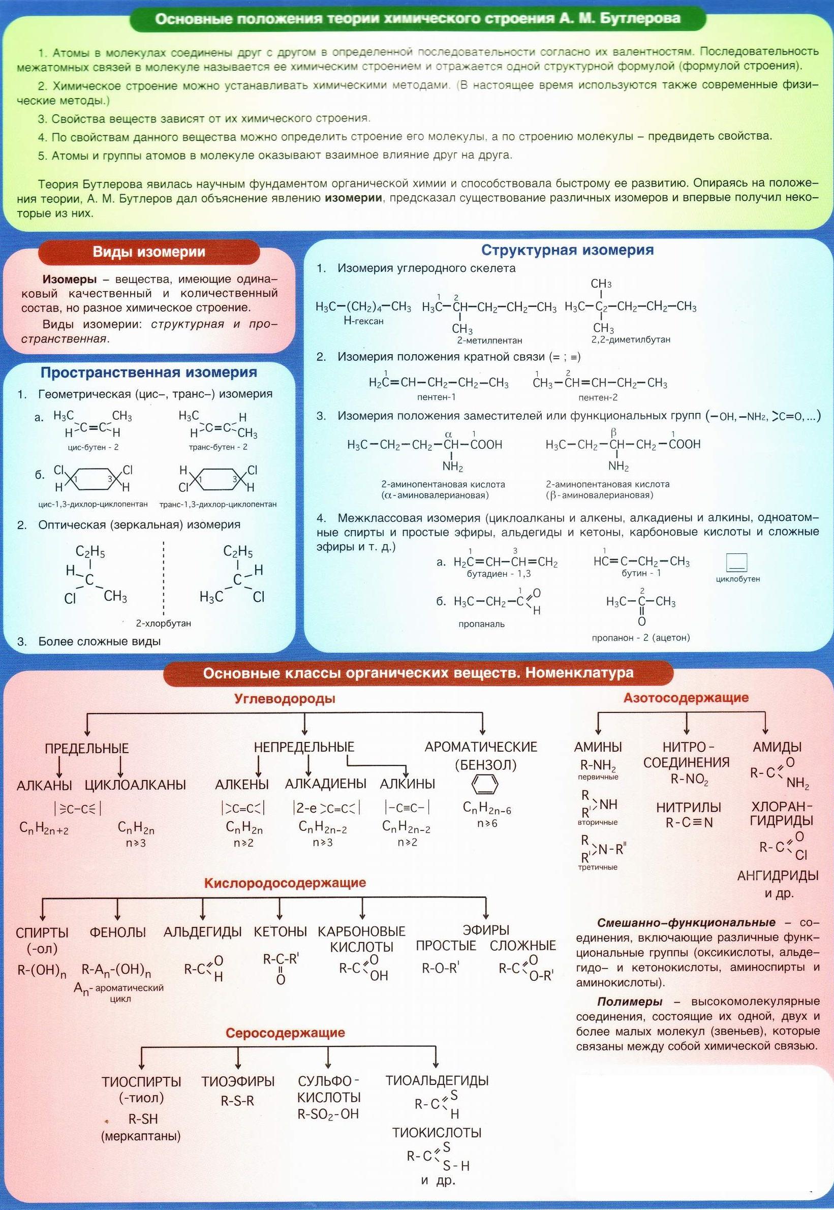 Теория Бутлерова. Виды изомерии. Пространственная изомерия, Структурная изомерия, основные классы органических веществ - углеводороды, кислородосодержащие, серосодержащие, азотосодержащие.