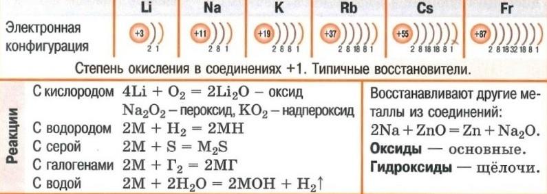 Щелочные металлы. Электронная конфигурация. Реакции с кислородом, с водородом, с серой, с галогенами, с водой. Оксиды. Гидроксиды.