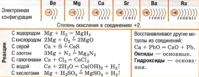 Элементы IIА группы. Электронная конфигурация. Реакции. Оксиды. Гидроксиды.