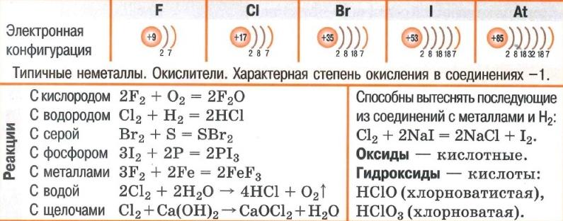 Галогены. Электронная конфигурация. Реакции с кислородом, водородом, серой, фосфором, металлами, водой, щелочами. Оксиды. Гидроксиды.