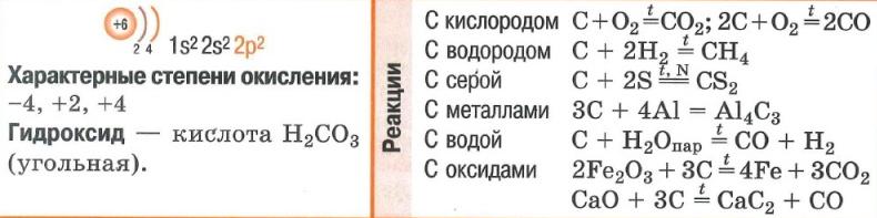 Углерод. Электронная конфигурация. Реакции с кислородом, водородом, серой, металлами, водой, оксидами.  Характерные степени окисления. Гидроксид.