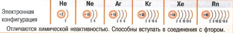 Инертные газы. Электронная конфигурация.