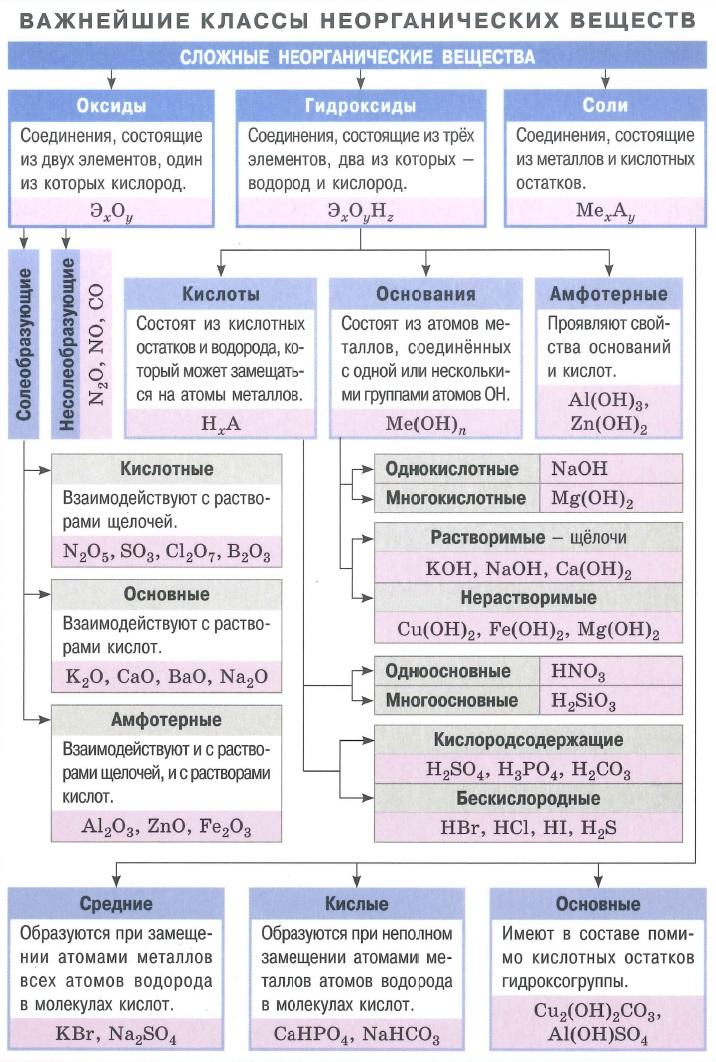 Сложные неорганические вещества. Оксиды. Гидроксиды (кислоты, основания, амфотерные). Соли.