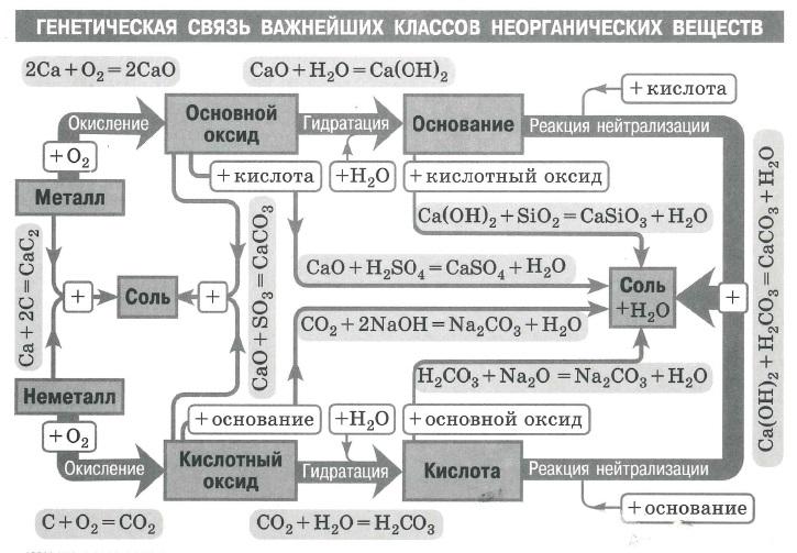 Генетическая связь важнейших классов неорганических веществ
