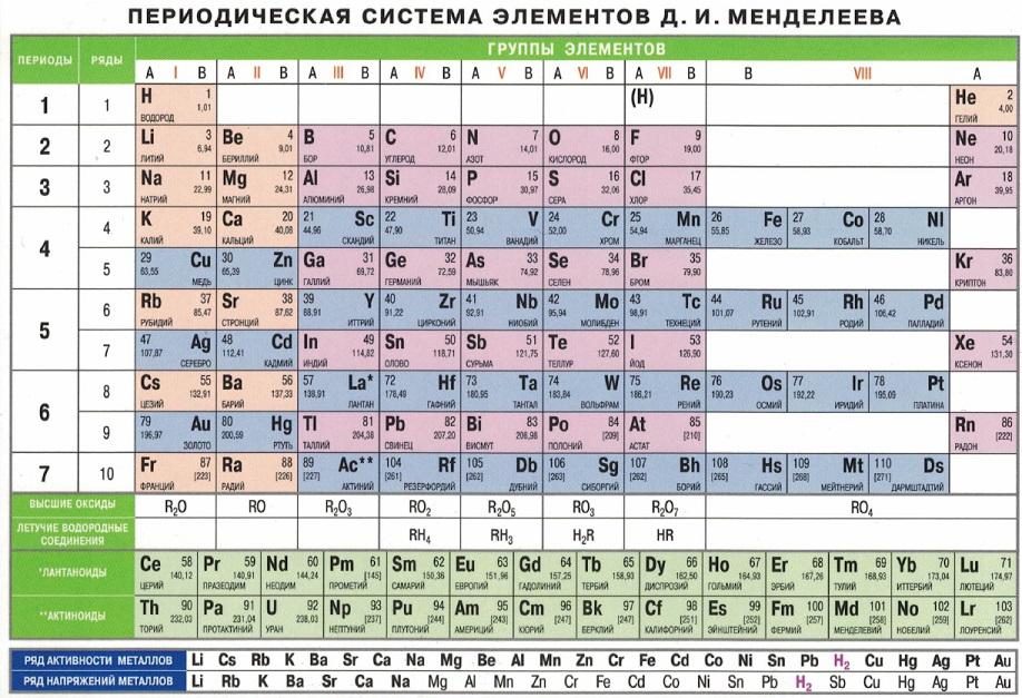 таблица коррозионной активности