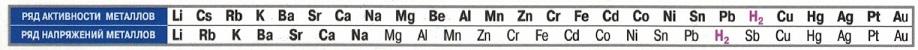 Электрохимический ряд активности металлов и водорода таблица, электрохимический ряд напряжений металлов и водорода