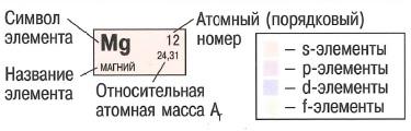 Структура периодической системы химических элементов