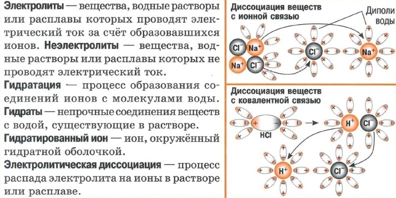 Электролитическая диссоциация - электролиты, гидратация, гидраты, процесс для веществ с ионной и для веществ с ковалентной связью