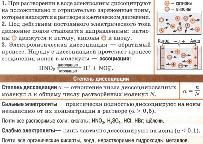 Теория электролитической диссоциации, степень диссоциации, сильные и слабые электролиты