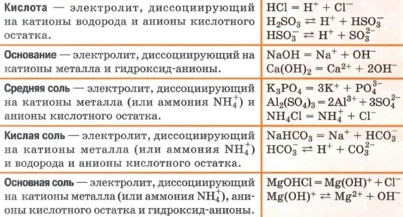 Диссоциация кислот, оснований и солей (средняя, кислая и основная соли)