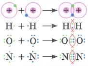 Ковалентная связь: это химическая связь, обусловленная созданием общих электронных пар. Одинарная (двойная, тройная) ковалентная связь - это ковалентная связь, образованная одной (двумя, тремя соответственно) общими электронными парами.