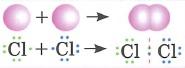 Ковалентная неполярная связь - это связь между атомами с одинаковой электроотрицательностью