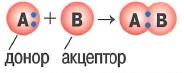 Донорно-акцепторный механизм образования ковалентной связи: это когда при образовании общей электронной один из атомов (донор) дает в общее пользование электронную пару, а другой (акцептор) предоставляет свободную орбиталь