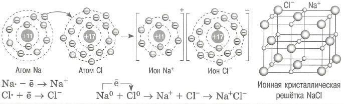 Ионная связь: это связь между катионом и анионом, обусловленная их электростатическим взаимодействием. Ионная кристаллическая решетка NaCl.