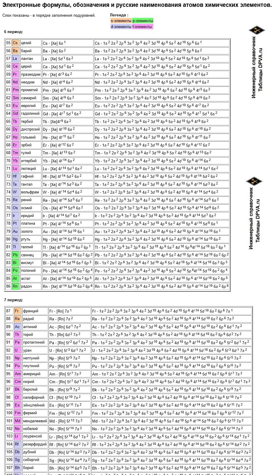Электронные формулы, обозначения и русские наименования атомов химических элементов - 6-7 периоды таблицы Менделеева