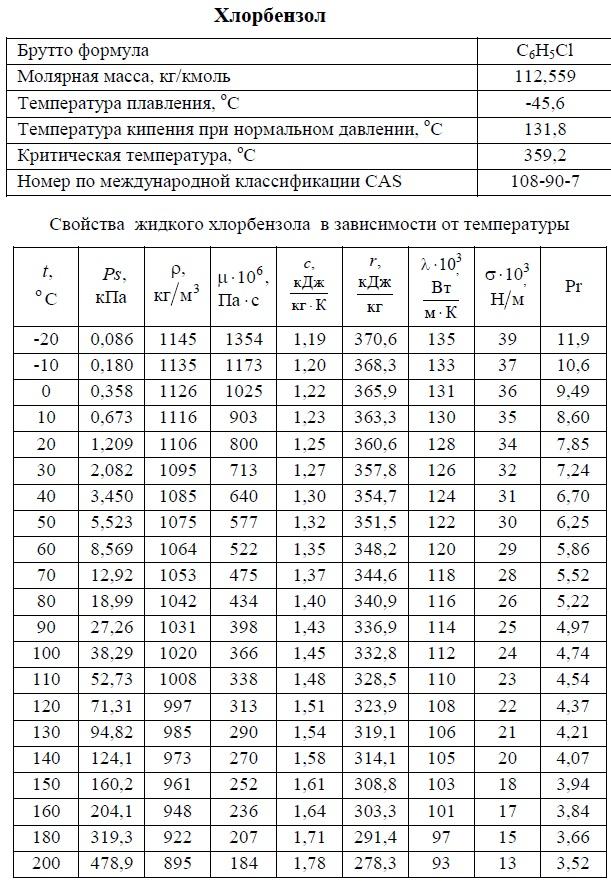 Хлорбензол (фенилхлорид) - свойства. T: -20/+200°C. Температуры кипения, плавления, критическая, молярная масса, давление насыщенных паров, плотность, вязкость динамическая, теплоемкость, удельная теплота парообразования, теплопроводность, число Прандтля, коэффициент объемного расширения. Таблица.