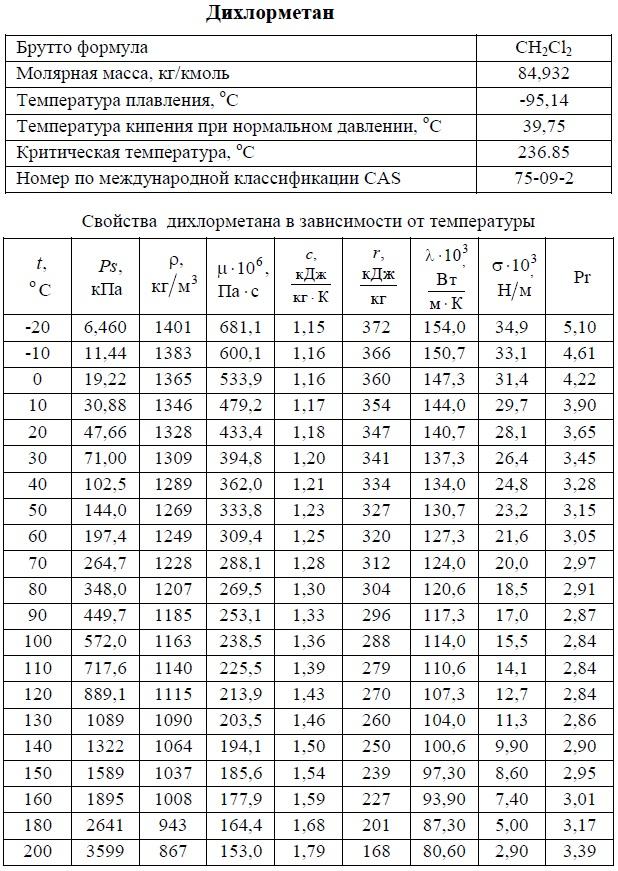 Дихлорметан - свойства. T: -20/+200°C. Температуры кипения, плавления, критическая, молярная масса, давление насыщенных паров, плотность, вязкость динамическая, теплоемкость, удельная теплота парообразования, теплопроводность, число Прандтля, коэффициент объемного расширения. Таблица.
